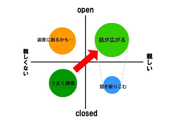 オープンクエスチョン